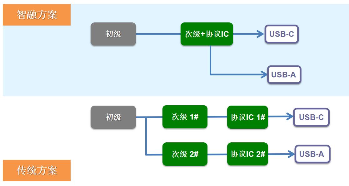 智融60W QC4+充电器DEMO兼容性测试