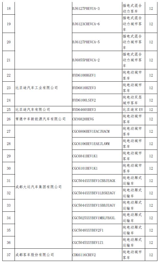 新一批拟撤销免税目录名单发布 北汽、比亚迪、吉利在列