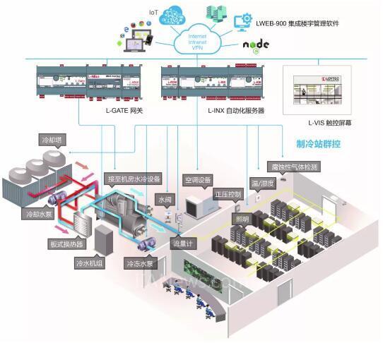 以专业的楼宇控制技术 助力机房环境控制更智能