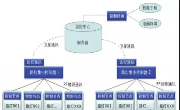 物联网照明的技术和标准体系框架探讨