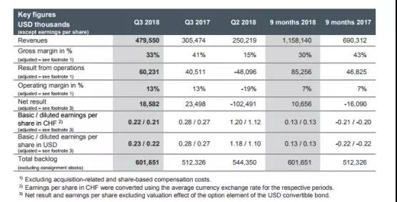 为多家智能手机厂商供货 苹果传感器供应商AMS预计今年业绩增长强劲