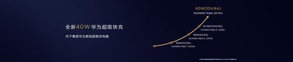 华为Mate 20 Pro支持40W超级快充:30分钟可充满70%电量