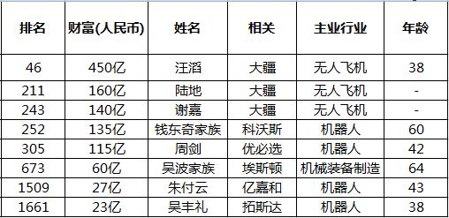胡润百富榜机器人共8席  有家企业独占前三位