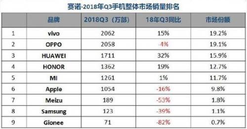 2018年第三季度手机销量排行榜,谁卖的最多?