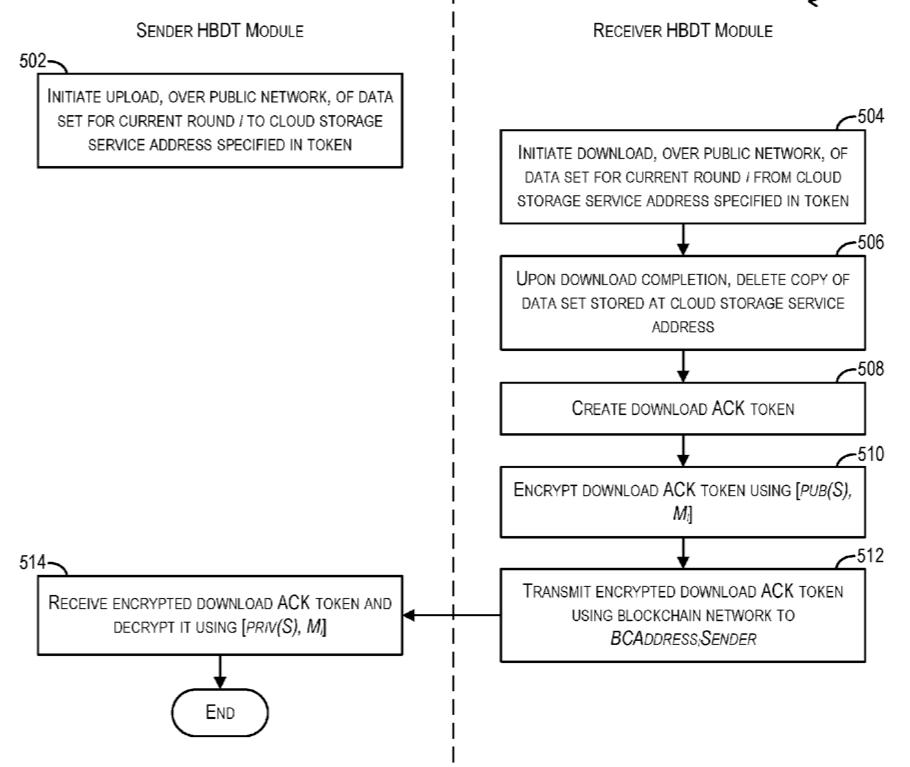 Vmware区块链专利解读:提升数据传输效率
