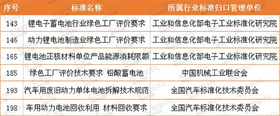 六电池相关项目登2018年度工业节能与绿色标准研究项目公示
