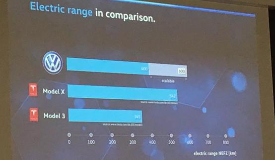 大众汽车CEO:2020年将推出价格仅为特斯拉一半的电动汽车