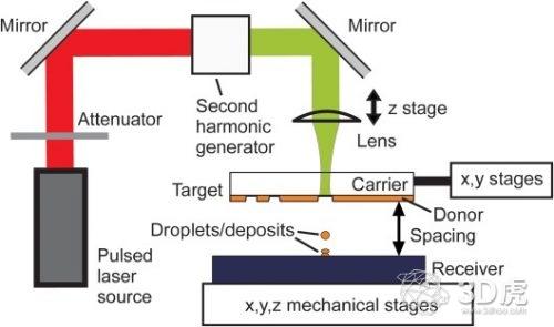荷兰开发出能3D打印纯金结构的LIFT技术