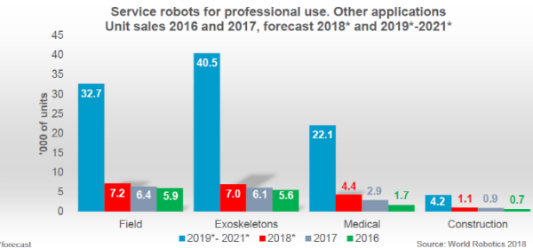 服务机器人将爆发?去年销量超10万台