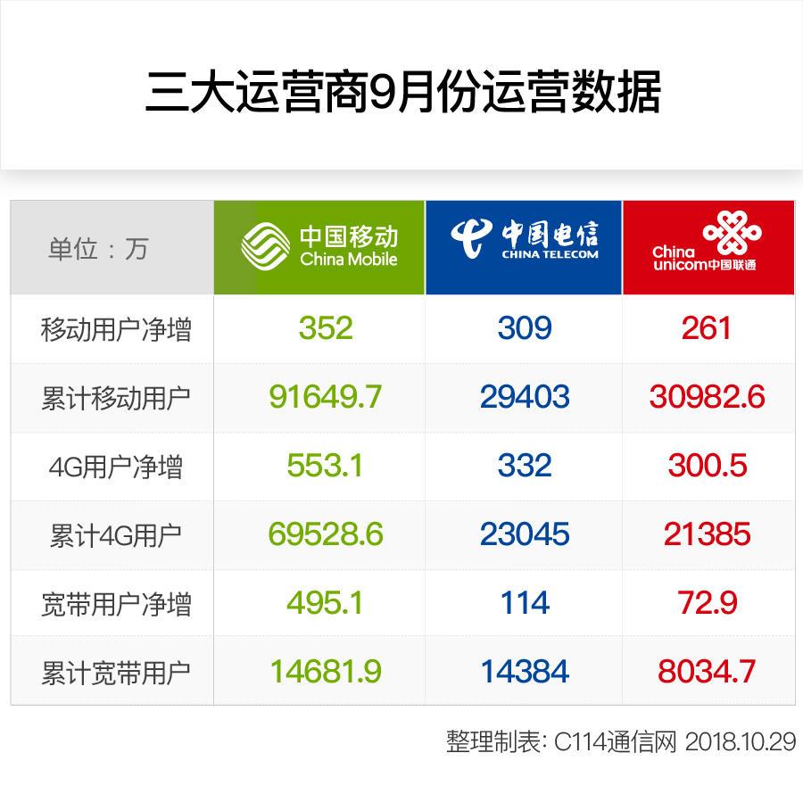 """官宣:三大运营商9月份运营报告中TA""""称王"""""""