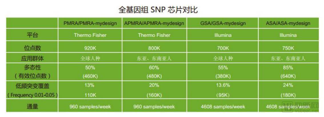 Illumina亚洲人种基因芯片ASA进入中国市场,果壳生物定制新型芯片