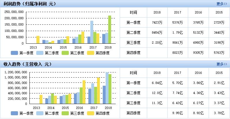 亿纬锂能三季度业绩抢眼,多引擎推动业绩猛增