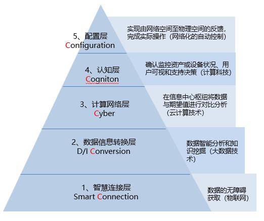 周宏仁:智能制造的三个支点
