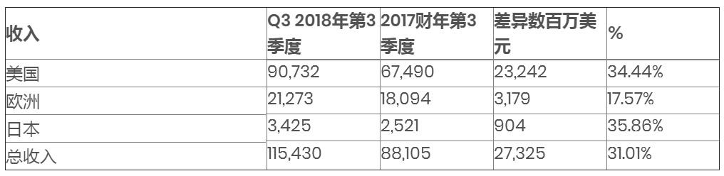 全球3D打印服务提供商Protolabs 2018年第三季度财务业绩创纪录