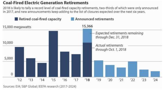 2018年美国将淘汰燃煤电站容量累计达15.4吉瓦