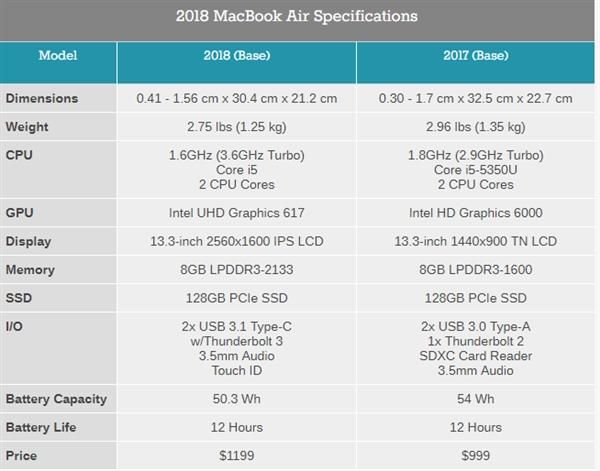 2018款新MacBook Air处理器确认为i5-8201Y:功耗仅7瓦