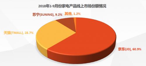 《2018中国电器线上市场分析报告》出炉 家电零售额达3460亿京东独占60.9%