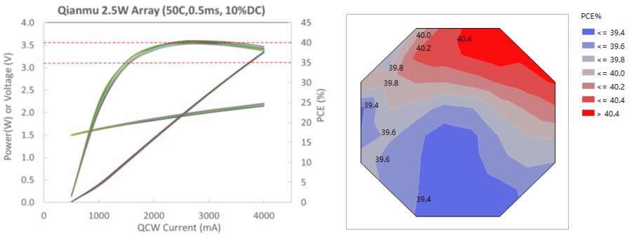 仟目激光发布三维传感VCSEL及DFB边发射芯片