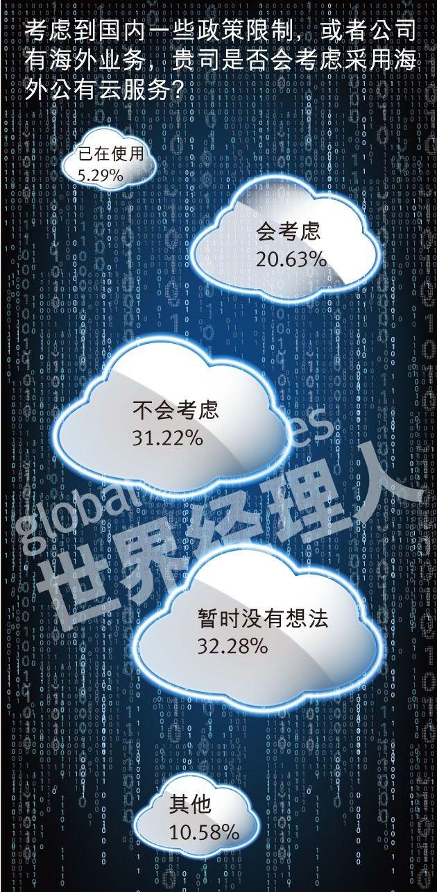 2018中国企业云计算应用现状及需求