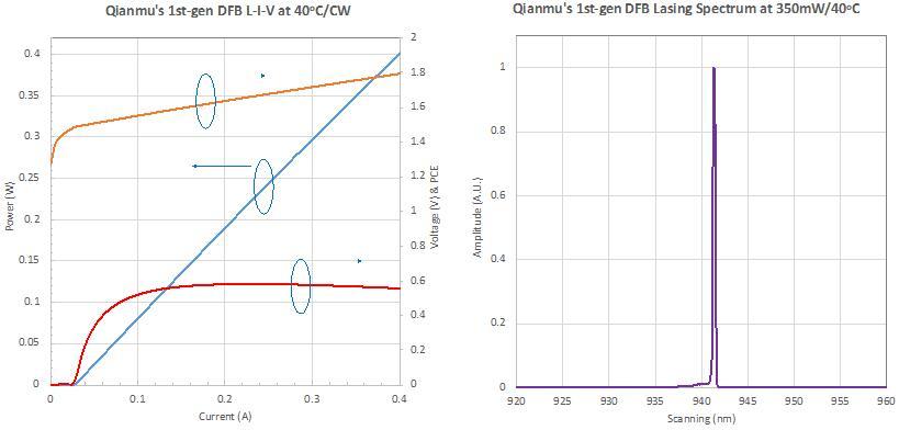 厚积薄发 仟目激光发布三维传感VCSEL及DFB边发射芯片
