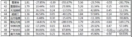 49家LED企业三季报盘点:资本市场环境恶化 经营状况两极分化严重