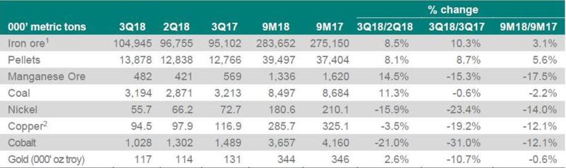 全球五大镍企2018年第三季度整体运营状况不佳