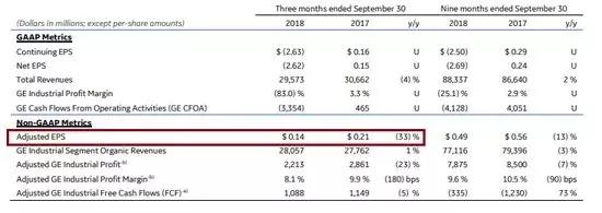 通用电气业绩逊色 股价重挫10%创逾九年新低
