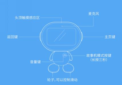 数码达人评测小萌机器人:科技与人性交互的教育产品