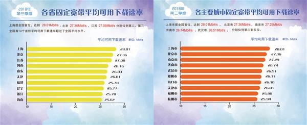 2018年第三季度宽带、4G平均下载速率出炉:电信/联通领先
