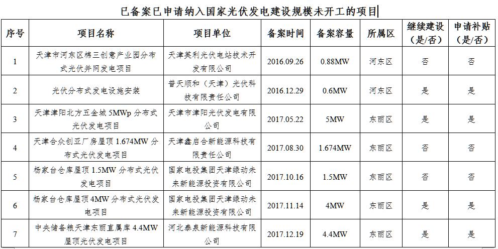 """天津""""十二五""""以来未建成光伏项目有关情况"""