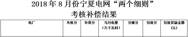 """8月宁夏电网""""两个细则""""考核补偿情况(光伏篇)"""