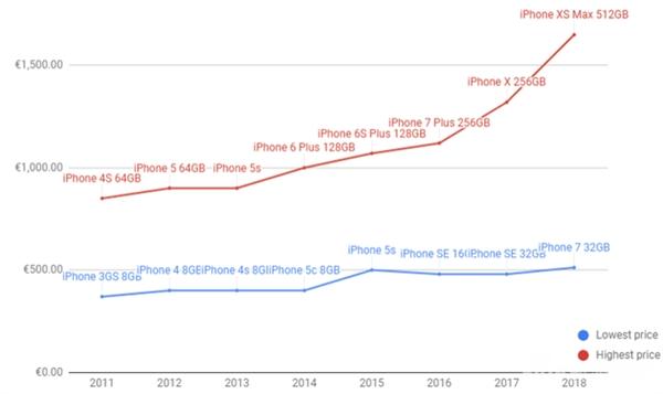 iPhone越来越贵:iPhone X是涨价的爆发点