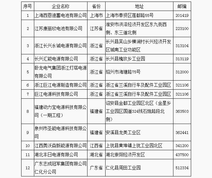 符合《铅蓄电池行业规范条件(2015年本)》企业名单(第五批)