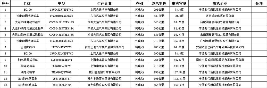 上海市新能源汽车车型申请信息(2018年1-10月)