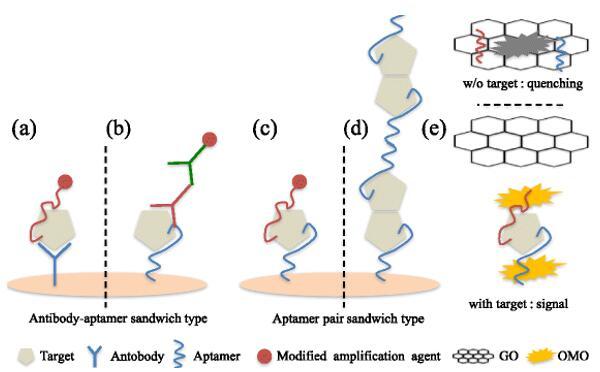 韩国教授开发下一代生物传感技术:夹层式生物传感器