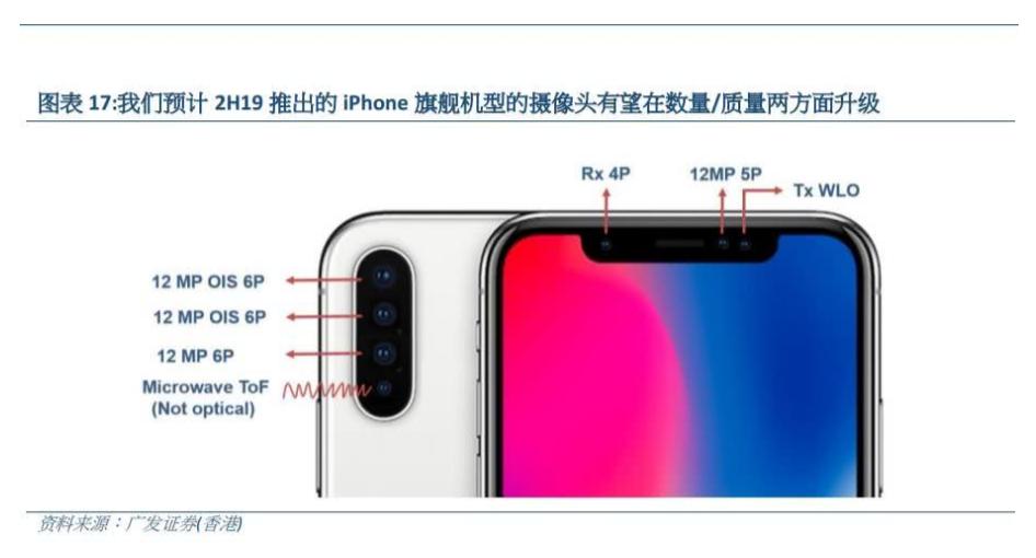 效仿华为?明年新iPhone有大动作:超广角三摄来了