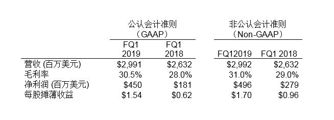 希捷科技发布2019财年第一财季财务报告