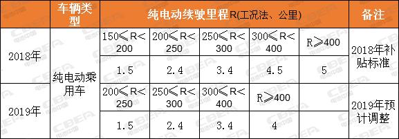 明年新能源汽车补贴整体将退坡40% 系统能量密度低于140Wh/kg或将拿不到补贴