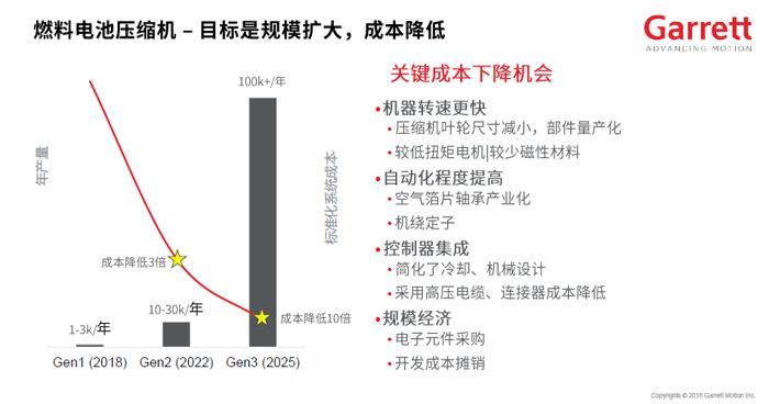 氢燃料电池汽车发展提速 增压技术如何应对新挑战?