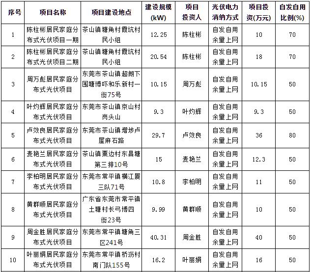 东莞116户居民家庭分布式光伏项目获备案