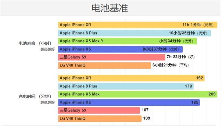 苹果iPhone XS/三星S9/LG V40续航对比 :苹果续航最强,三星充电最快