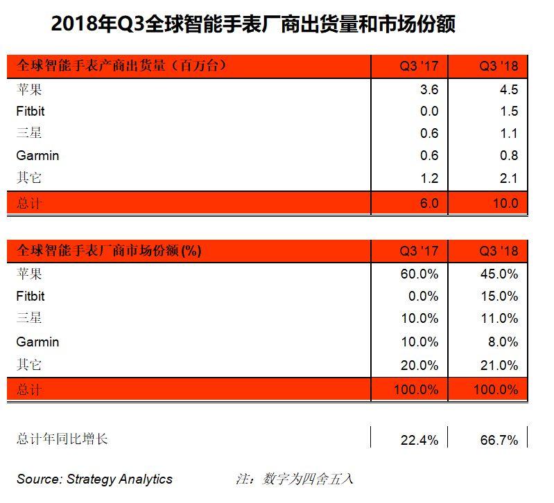 2018年Q3全球智能手表出货量增长67%达到1000万台