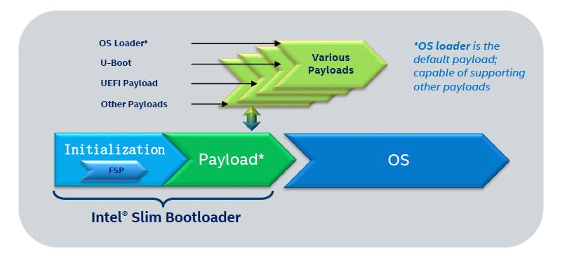 Slim Bootloader:专为物联网应用量身定制
