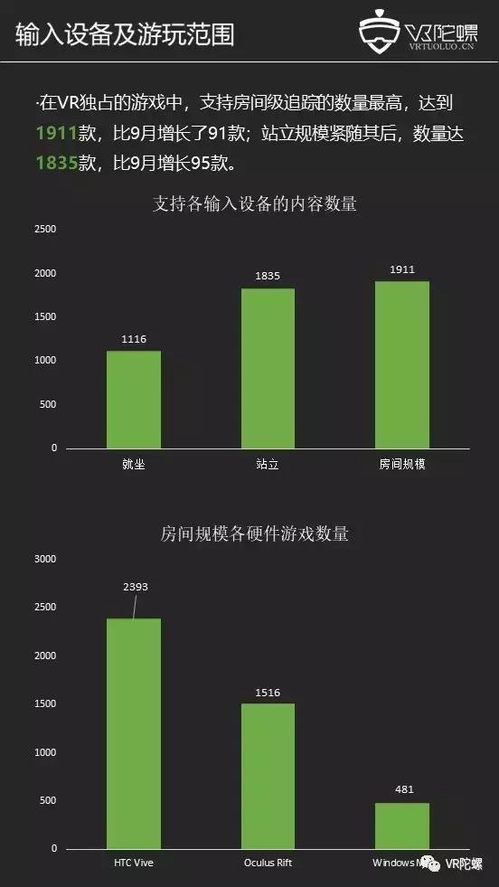 【10月Steam观察】Vive份额回升占比42.7%,老滚5 VR收入破800万美元