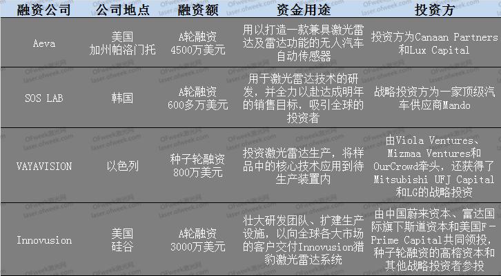 9-10月激光雷达企业融资汇总 看激光雷达发展前景