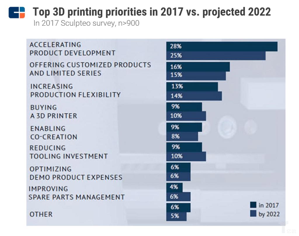 企业搞研发耗时又昂贵 机器人和3D打印在改变这一切