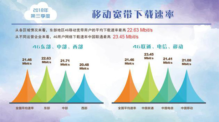 Q3我国固定宽带网络的平均下载速率为24.99Mbps
