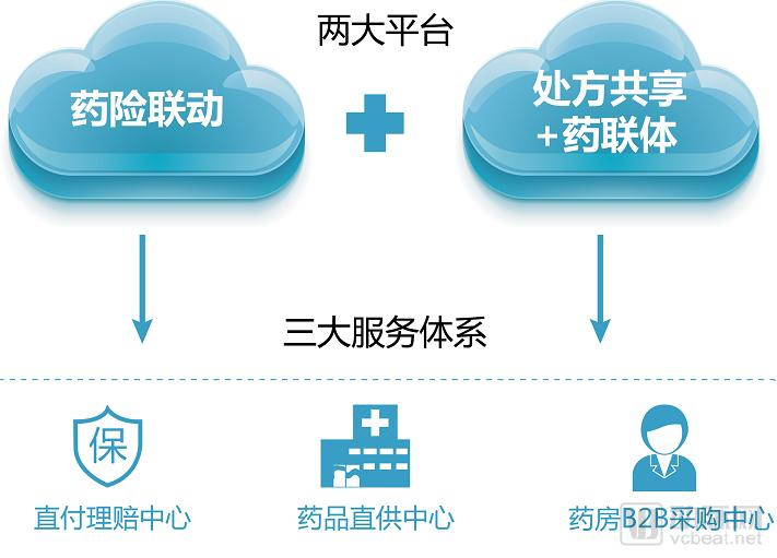 PBM中国实践:从本土创新看机会何在