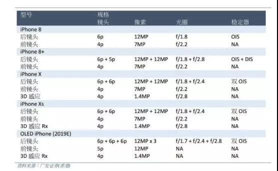 下一代iphone后置无缘TOF技术 刘海屏设计升级