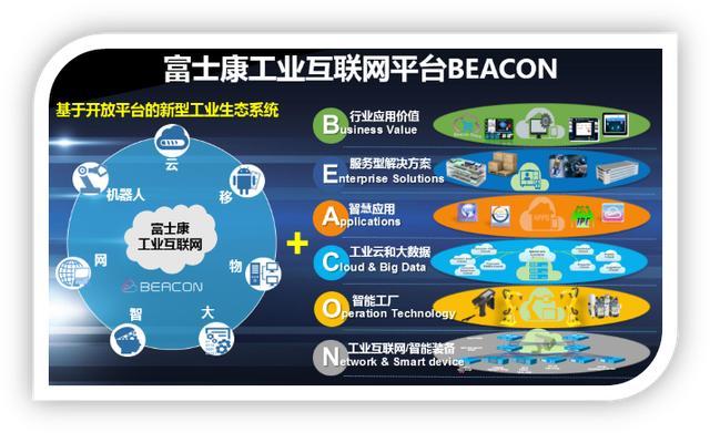 市值缩水超2500亿,富士康工业互联咋样了?